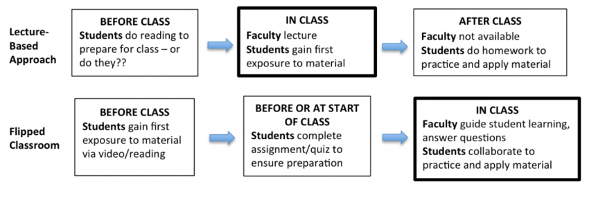 Flipped Classroom Center For Teaching And Learning
