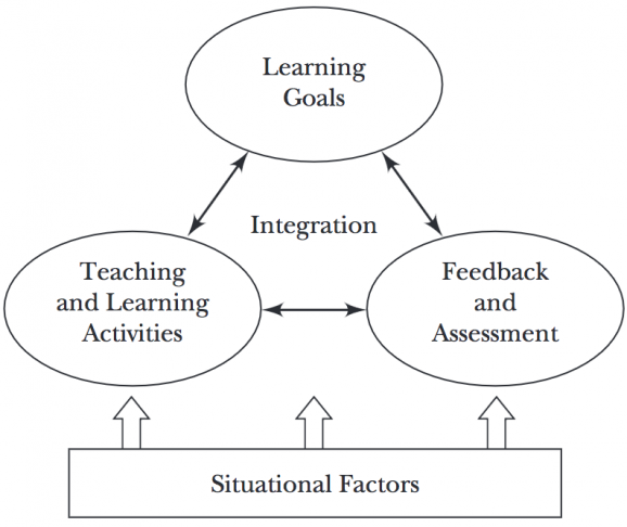 Teaching And Learning Frameworks Center For Teaching And Learning