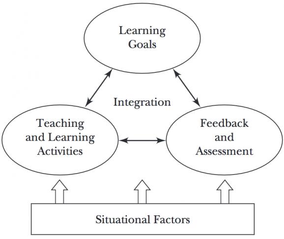 instructional design course outline